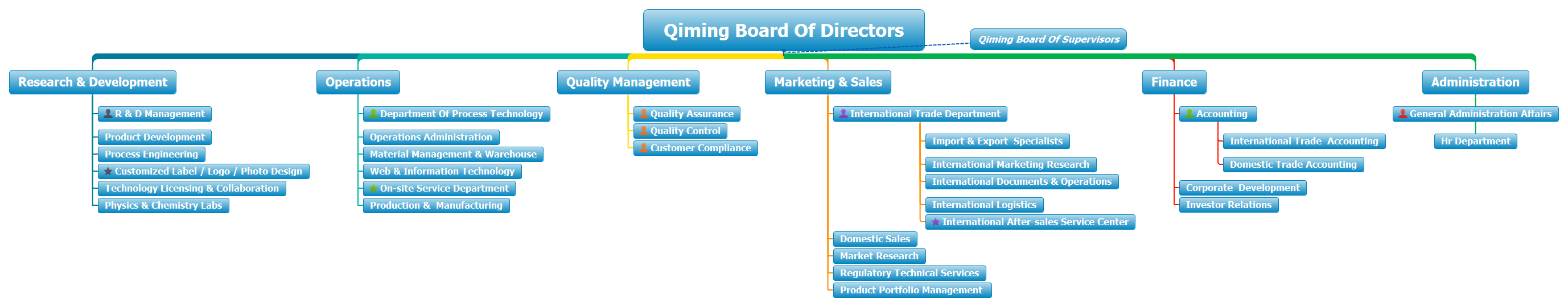 Qiming Packaging organization chart