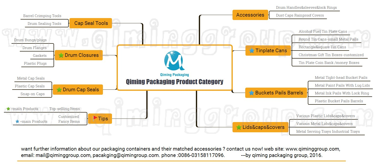 Qiming Packaging Product Category Diagram